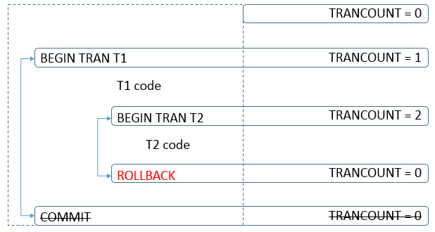 nested transactions - rollback