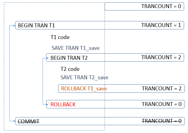 nested transactions - savepoints